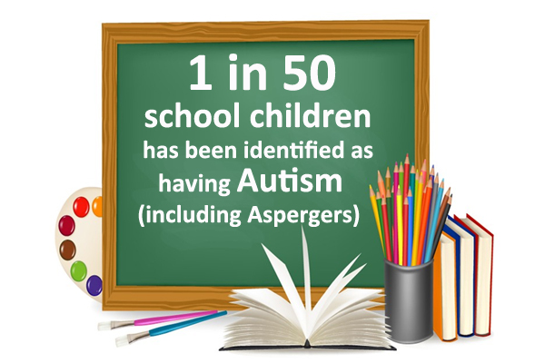 1 in 50 school children has been identified having autism (including Aspergers)