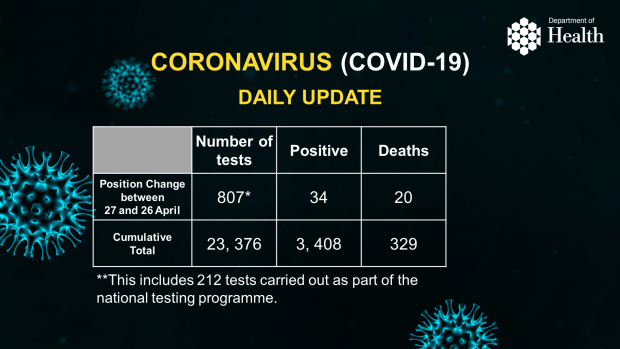 Daily Covid 19 Figures 28 April 2020 Department Of Health