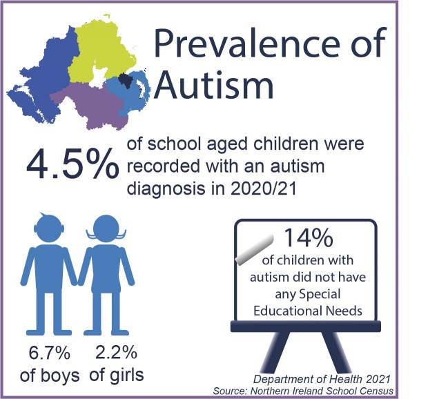 Autism facts 2021