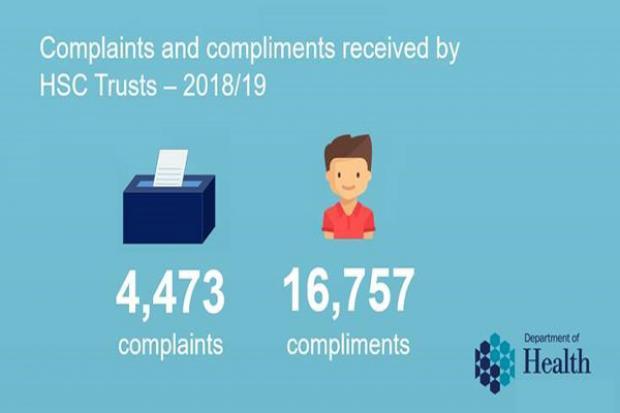 Complaints infographics