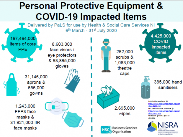 PPE equipment graphic